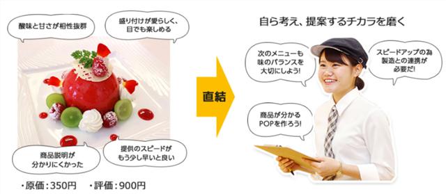 山手調理製菓専門学校のカフェのケーキの値段決め
