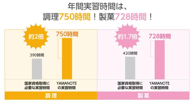 山手調理製菓専門学校の実習時間グラフ